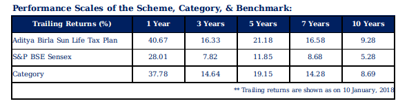Aditya Birla Sun Life Tax Plan