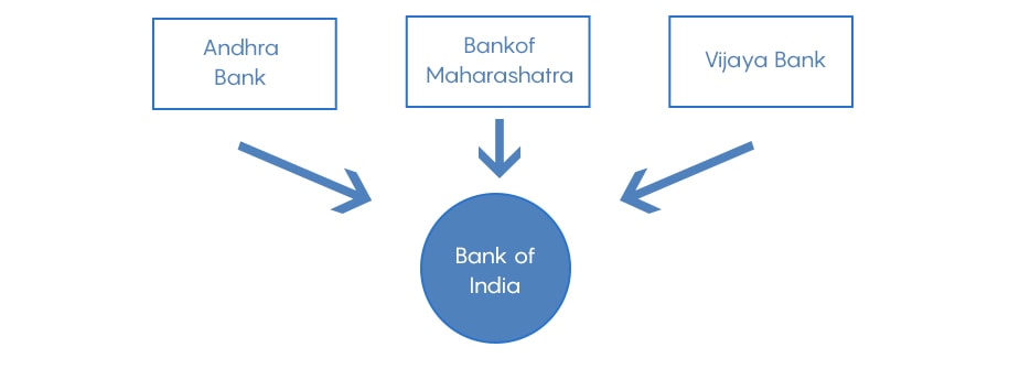 Government's Next Move! Merger of Banks in India