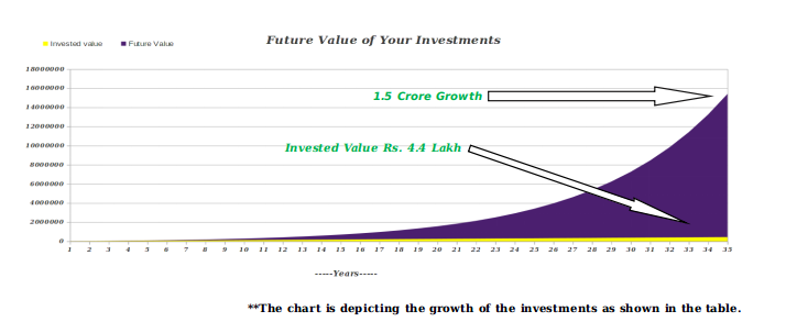 Futute Value Graph
