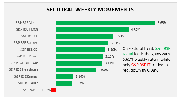 sectoral weekly performance