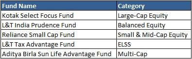Kotak Select Focus Fund