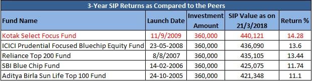 Kotak Select Focus Fund Growth