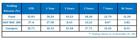 L&T India Tax Advantage Fund