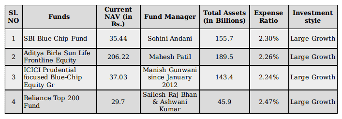 Top Four Large-Cap Funds