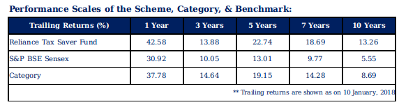 Reliance Tax Saver