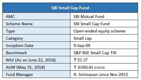 SBI Small Cap Fund Overview