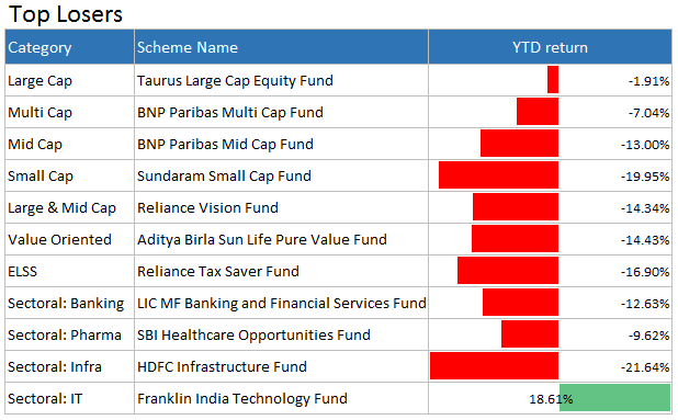 top loser funds