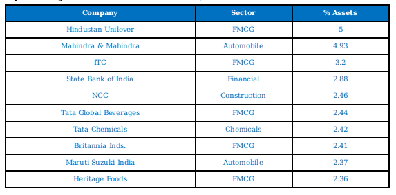 Sunadaram Top 10 holdings