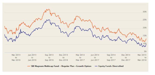 Equityfundsdiversified