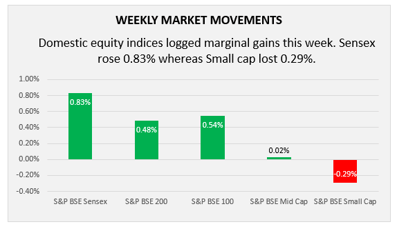 weekly market movements