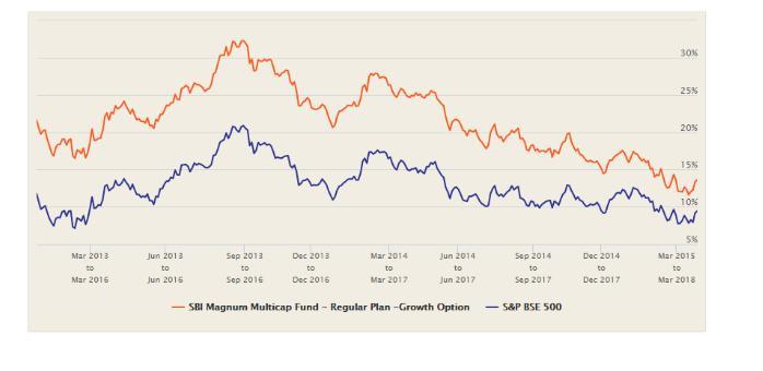 S&P BSE