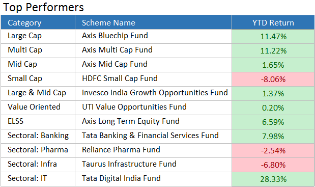 top performing funds
