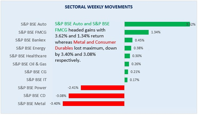 sector fund weekly performance