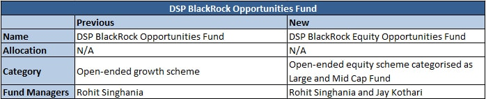 opportunities fund