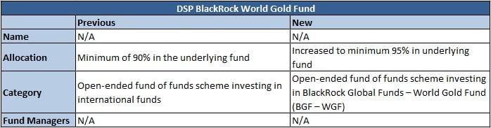 gold fund