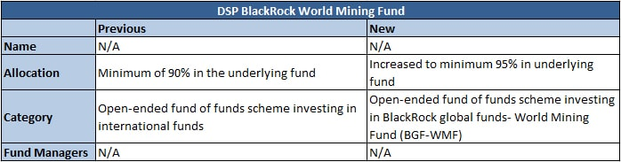mining fund