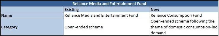Reliance Media and Entertainment Fund