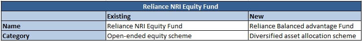 Reliance NRI Equity Fund