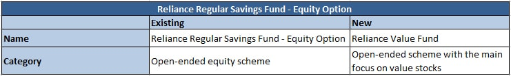 Reliance Regular Savings Fund - Equity Option