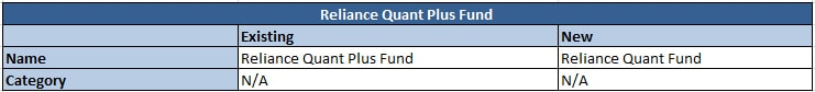Reliance Quant Plus Fund
