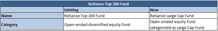 Reliance Top 200 Fund