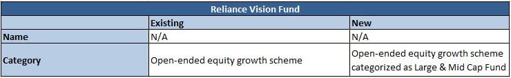 Reliance Vision Fund