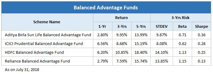balanced advantage funds
