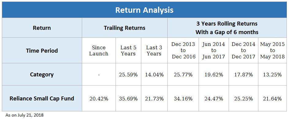 returns analysis