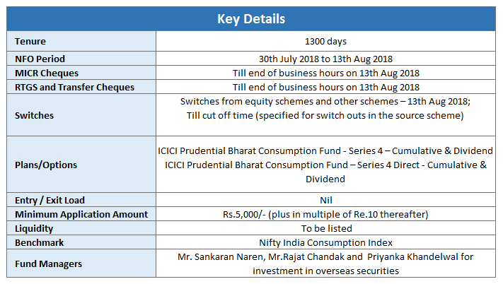 ICICI prudential bharat consumption fund