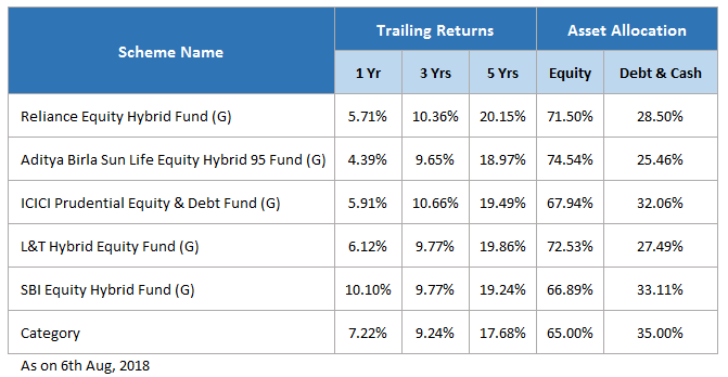 top 5 funds