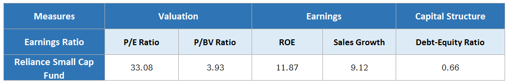 information of reliance small cap fund